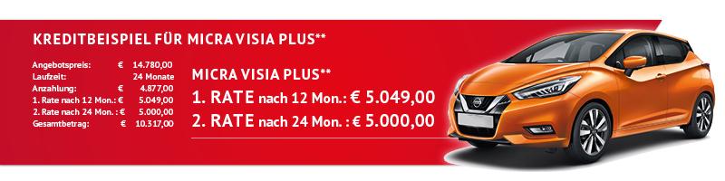 Kreditbeispiel für Micra Visia Plus